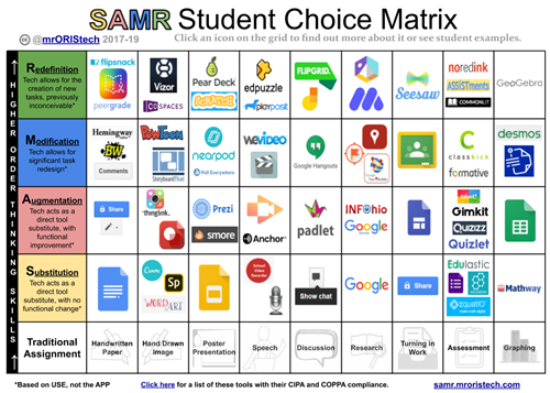 SAMR Student Choice Matrix